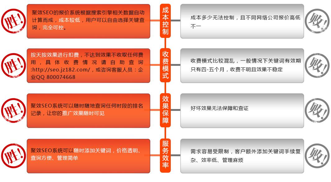 收费模式按天按效果进行扣费,不达到效果不收取任何费用 具体收费情况请自助查询:http://seo.jz182.com/; 或咨询客服人员:企业QQ 800074668 效果保障:聚效SEO系统可以随时随地查询任何时段的排名记录,让您的推广效果随时可见 服务效率:聚效SEO系统可以随时添加关键词,价格透明、查询方便、管理简单